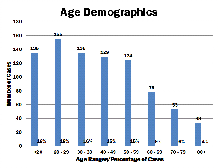 chart of COVID-19 cases by age demographics