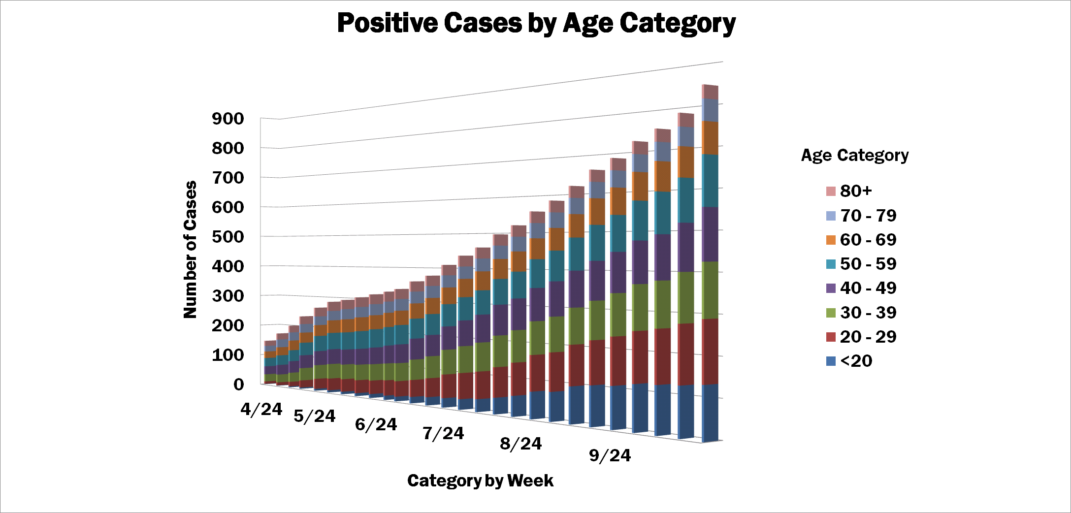 Graph depicting cases by age category as share of total over time