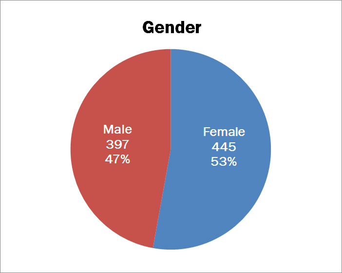 Chart depicting cases by gender