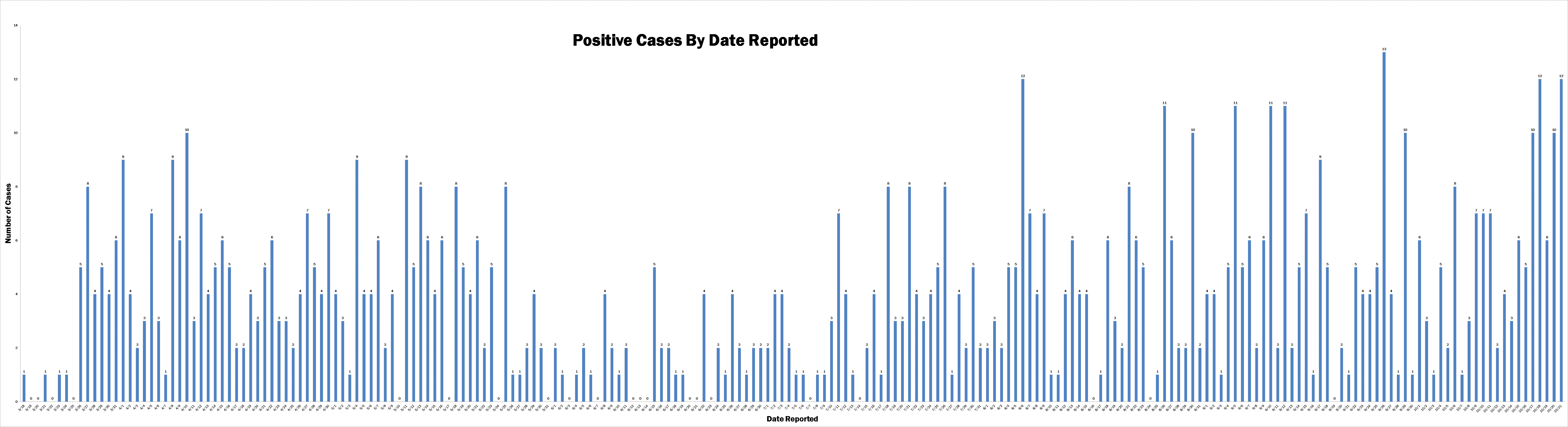 chart depicting Oak Park positive cases by date reported