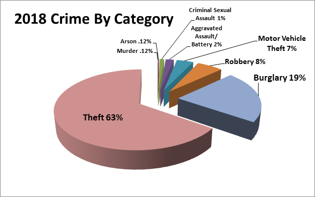 Pie chart of 2018 crime by category