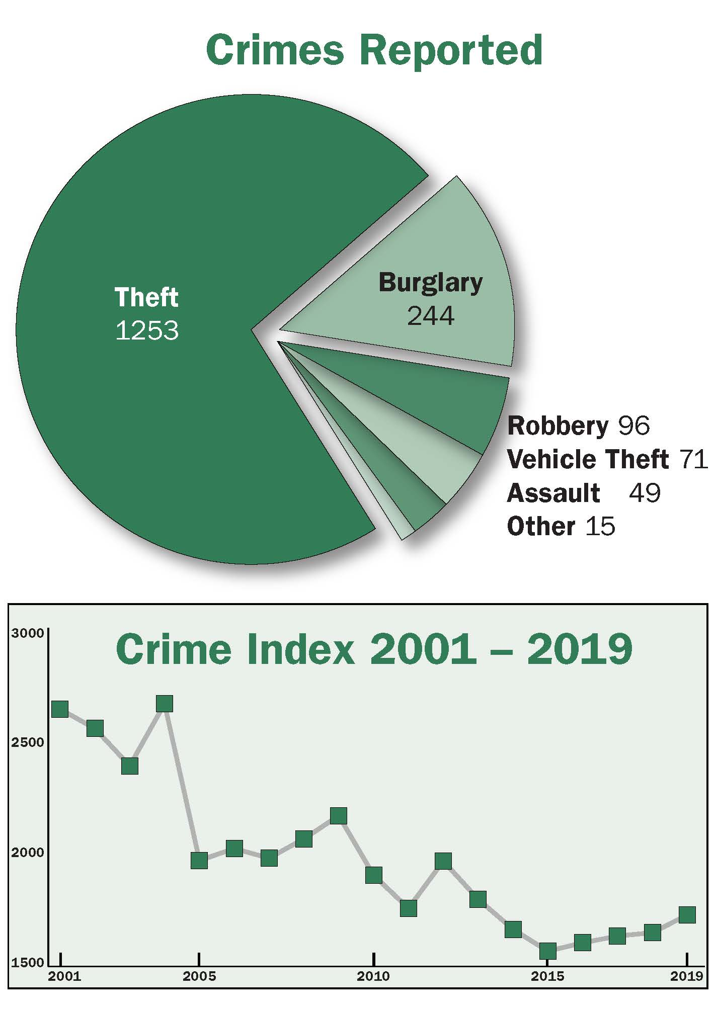 Chart and graph of crimes reported in Oak Park in 2019